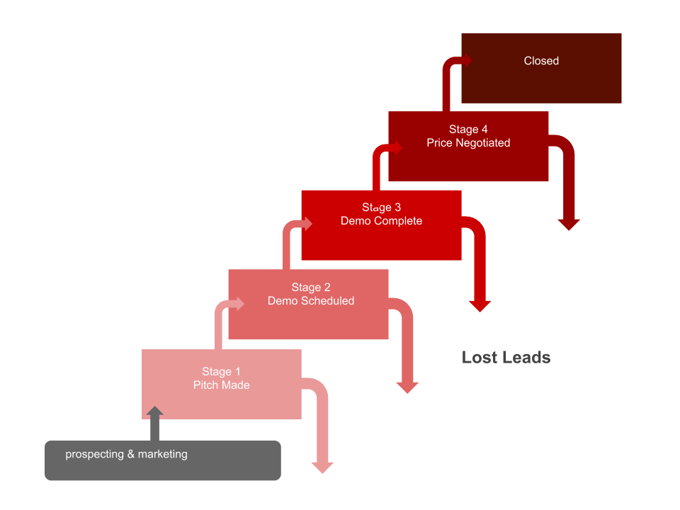Sales process staircase