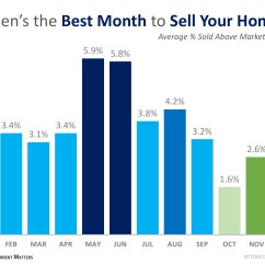 Best Time Diagram Electrical Wiring For House This Just In Data Says May Is The Month To Sell Your Home