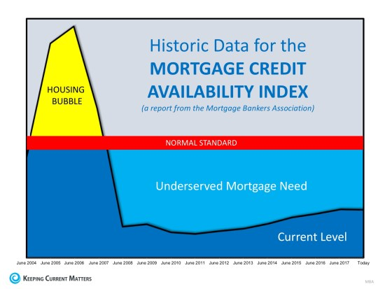 Are Lending Standards Too Loose…or Too Tight? | Keeping Current Matters