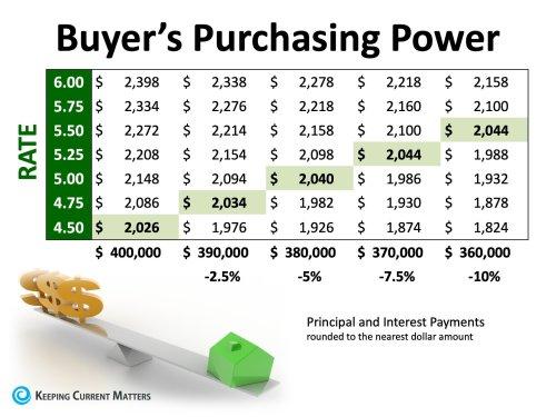 Buyers Purchasing Power