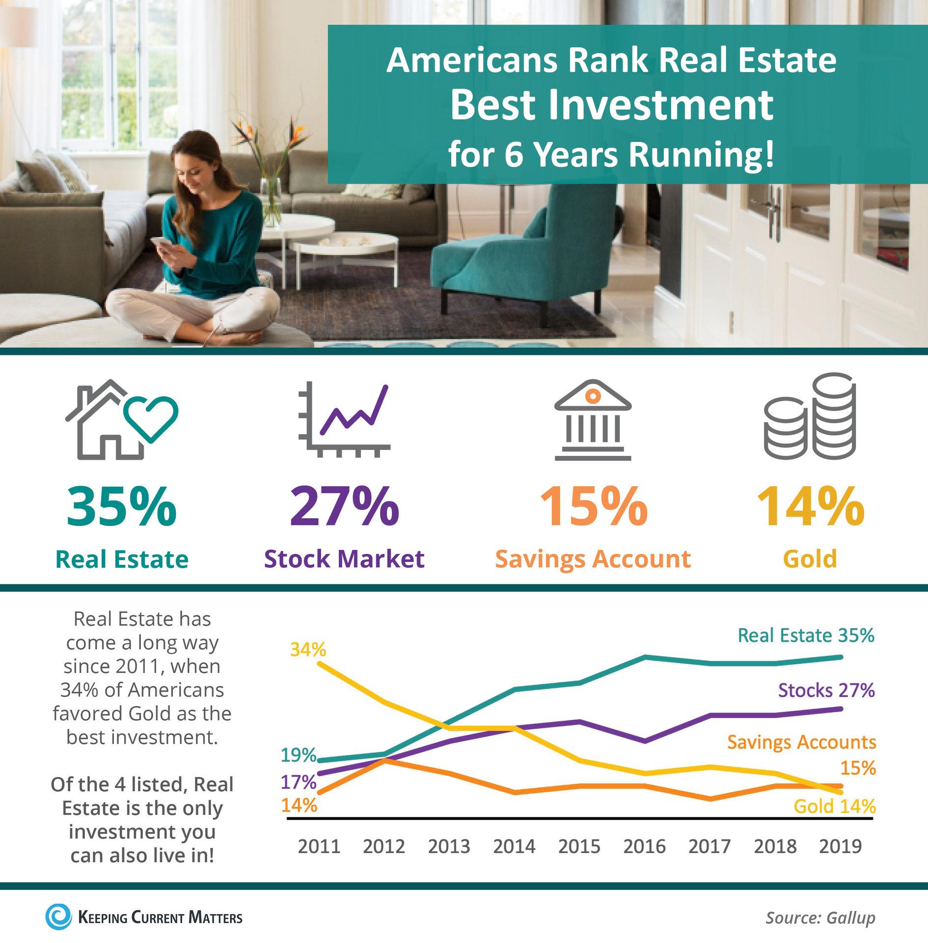 americans rank real estate