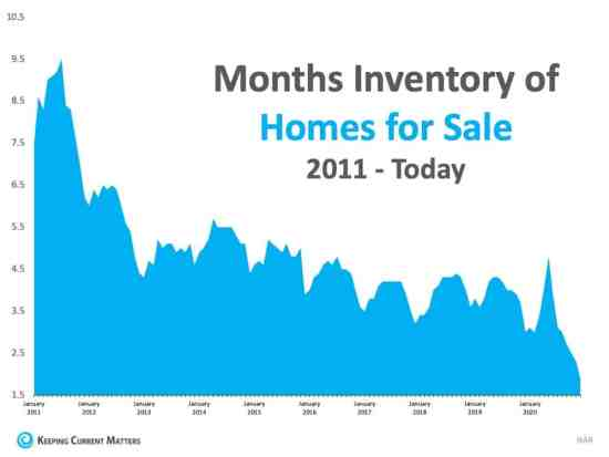 What Record-Low Housing Inventory Means for You | Keeping Current Matters