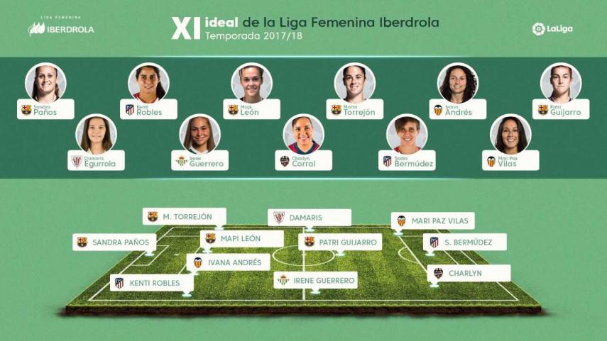 Resultado de imagen de El XI Ideal de la Liga Femenina Iberdrola