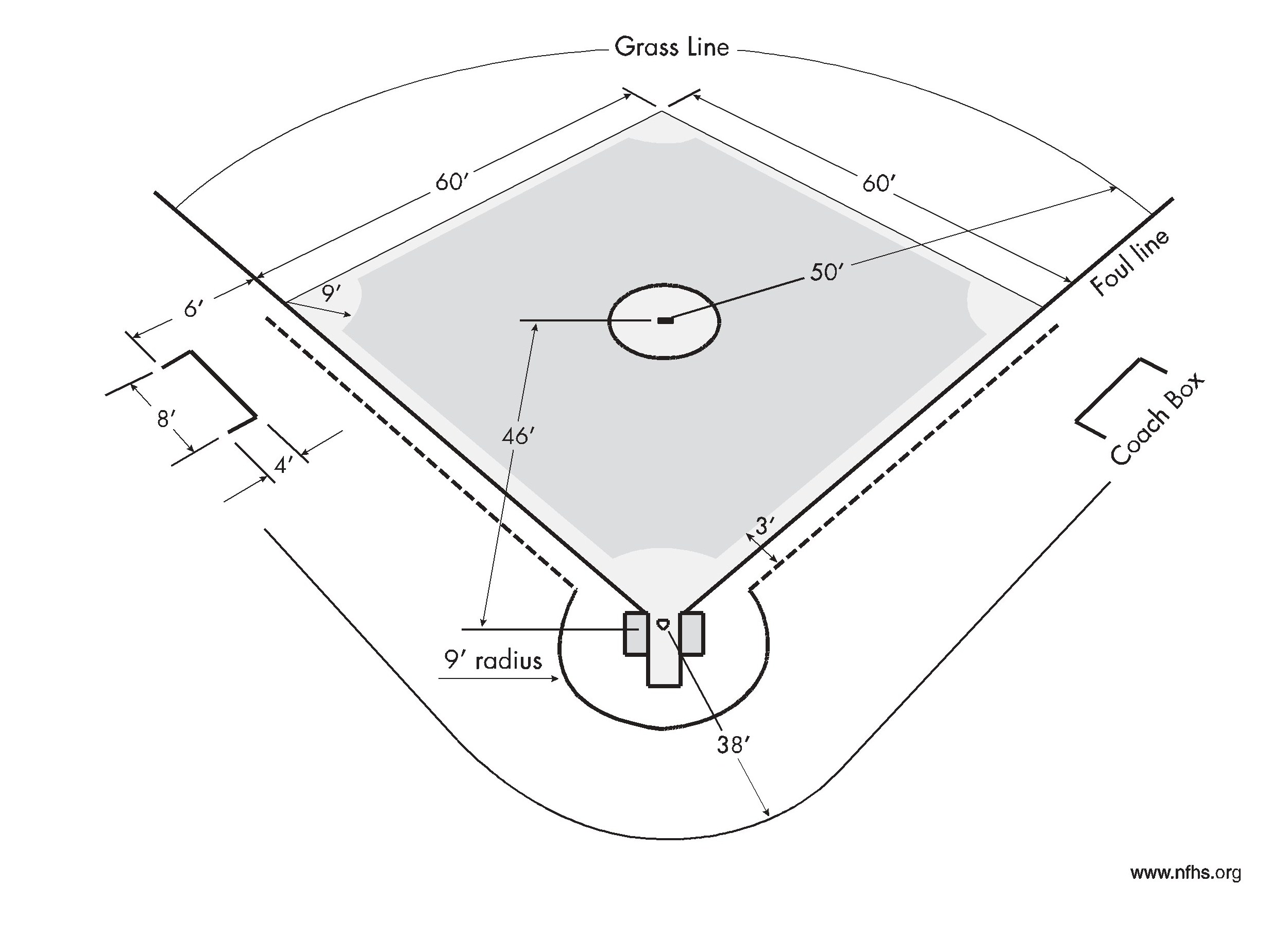 regulation baseball field diagram three phase switch wiring softball measurements pictures to pin on pinterest