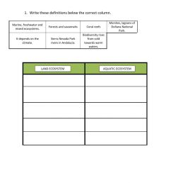 Types of ecosystems and Biodiversity worksheet [ 1413 x 1000 Pixel ]