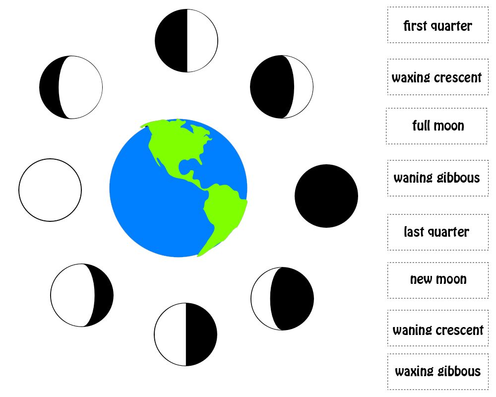 hight resolution of Phases of the Moon exercise