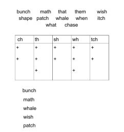 Consonant Diagraphs worksheet [ 1414 x 1000 Pixel ]