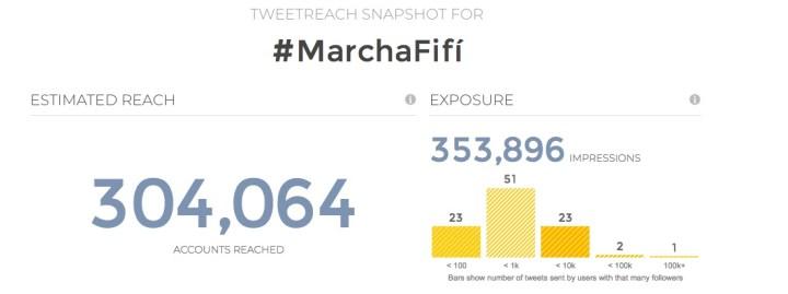 #MarchaFifí