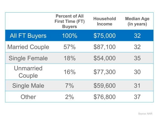 Wondering If You Can Buy Your First Home?   MyKCM