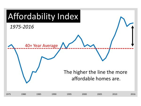 Moving up Is MORE Affordable Now Than Almost Any Other Time in 40 Years | MyKCM