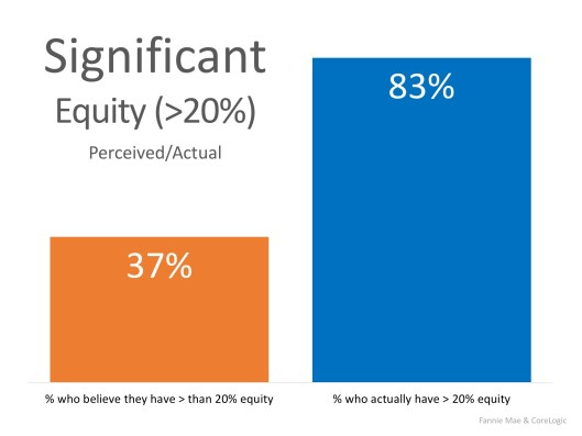 Are You Aware of How Much Equity You Have in Your Home? You May Be Surprised! | MyKCM