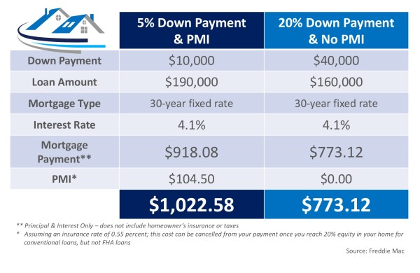 What Is Private Mortgage Insurance (PMI)? | MyKCM