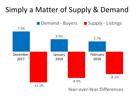 House Prices: Simply a Matter of Supply & Demand   MyKCM