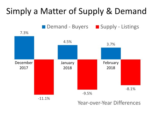 House Prices: Simply a Matter of Supply & Demand | MyKCM