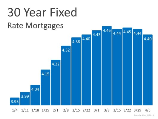 Mortgage Interest Rates Have Begun to Level Off | MyKCM