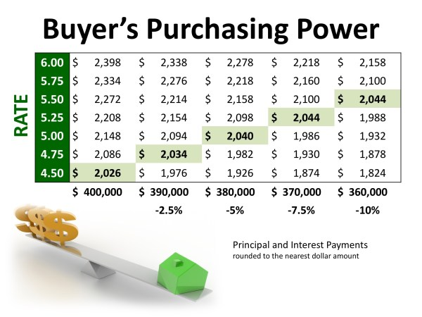 2 Factors to Watch in Today's Real Estate Market Whether Buying or Selling   MyKCM
