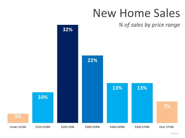 New Home Sales Up 12.7% From Last Year | MyKCM