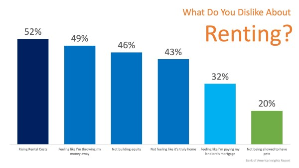 Don't Get Caught in the Rental Trap in 2019 | MyKCM