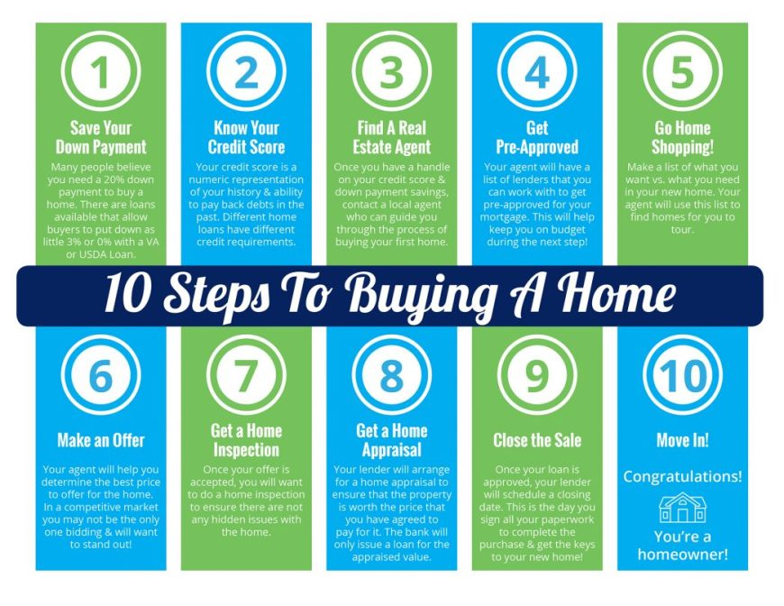 10 Steps to Buying a Home [INFOGRAPHIC] | MyKCM