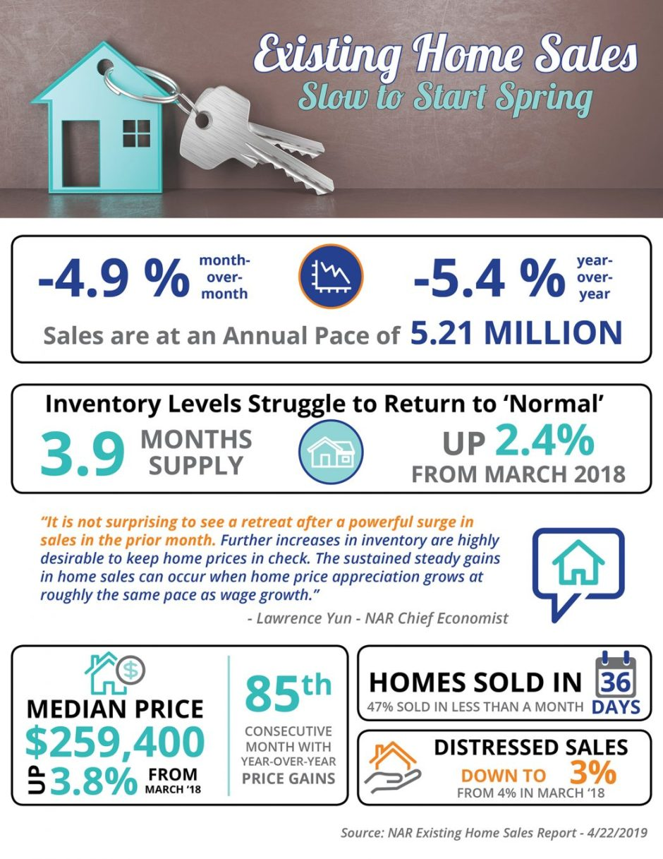 Existing Home Sales Slow to Start Spring [INFOGRAPHIC] | MyKCM
