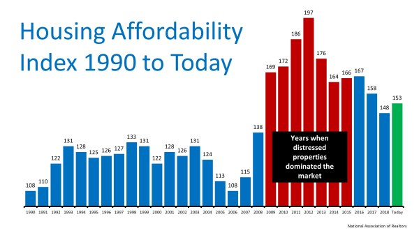 The Ultimate Truth about Housing Affordability | MyKCM