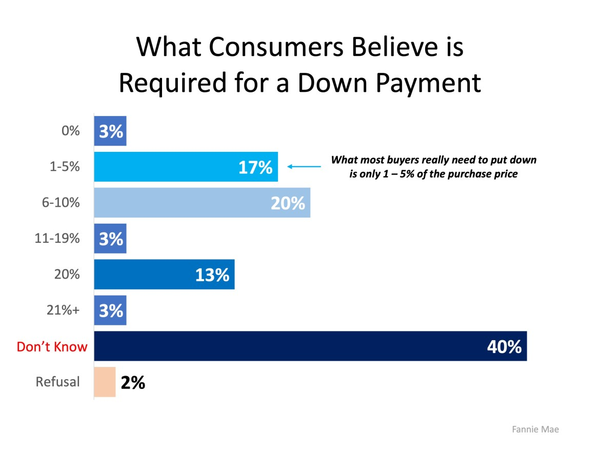 How Much Do You Know About Down Payments?   MyKCM