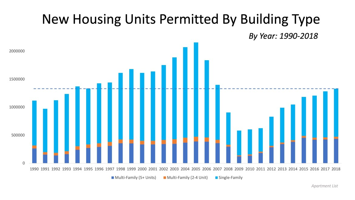 Housing Supply Not Keeping Up with Population Increase   MyKCM