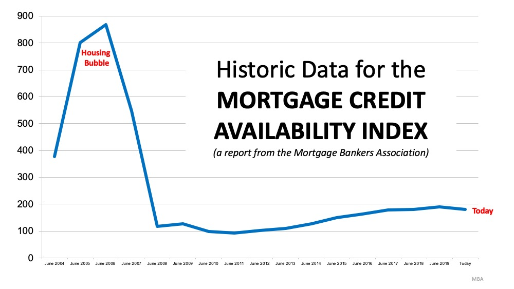 5 Simple Graphs Proving This Is NOT Like the Last Time | MyKCM