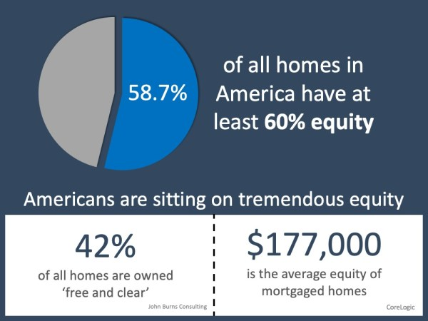 Why Home Equity is a Bright Spark in the Housing Market | MyKCM
