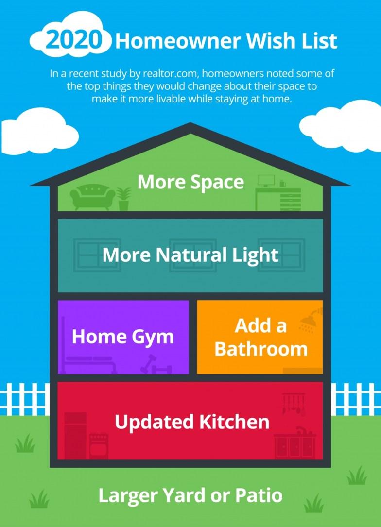 2020 Homeowner Wish List [INFOGRAPHIC]   MyKCM