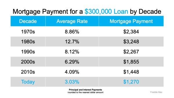Mortgage Rates Hit Record Lows for Three Consecutive Weeks   MyKCM