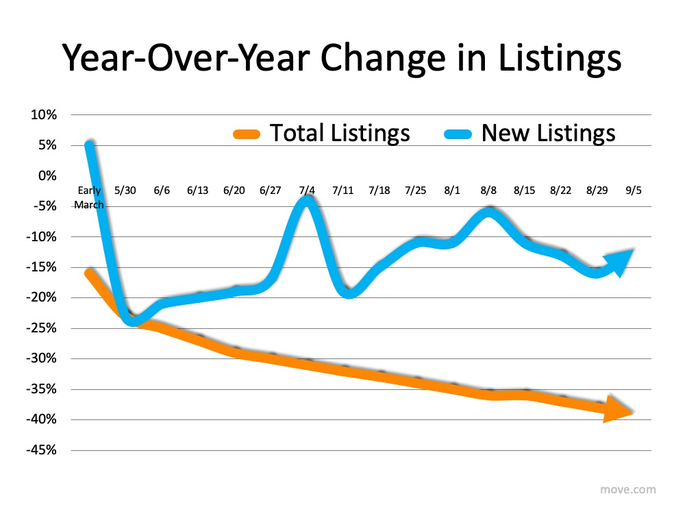 How Low Inventory May Impact the Housing Market This Fall | MyKCM