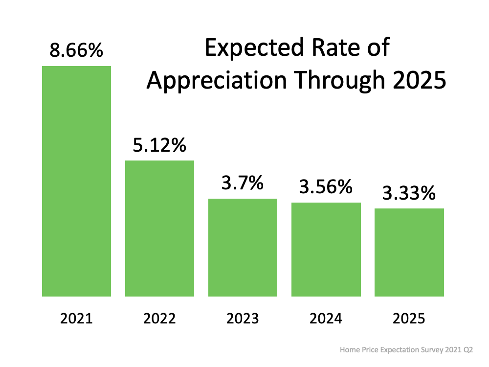 Expected Rate of Appreciation Through 2025