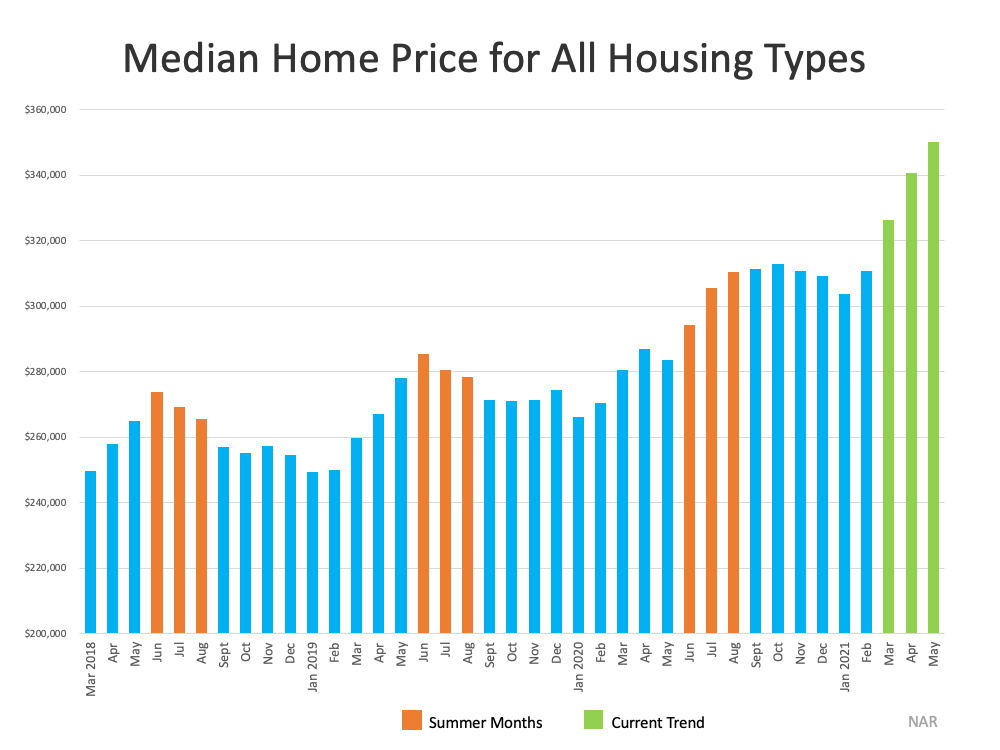 Why This Isn't Your Typical Summer Housing Market | MyKCM