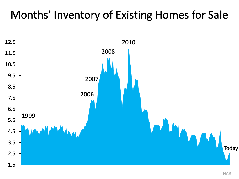 Months' Inventory of Existing Homes for Sale