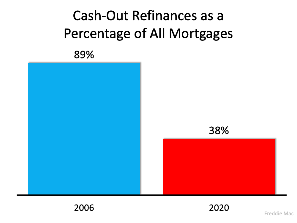 Cash-Out Refinances as a Percentage of All Mortgages