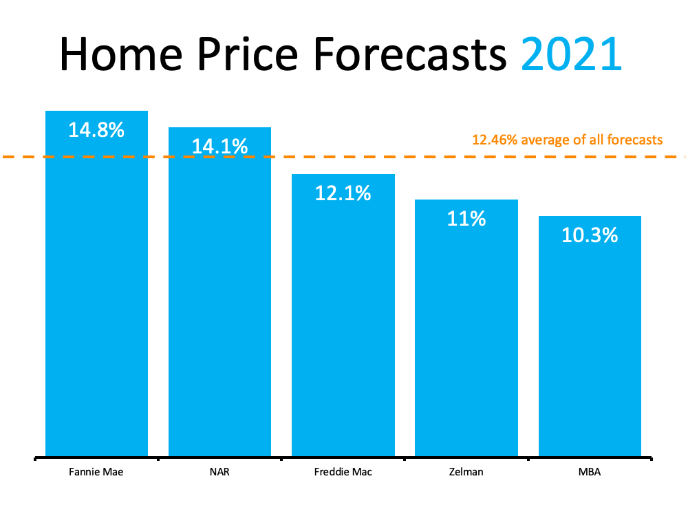Home Price Forecasts 2021
