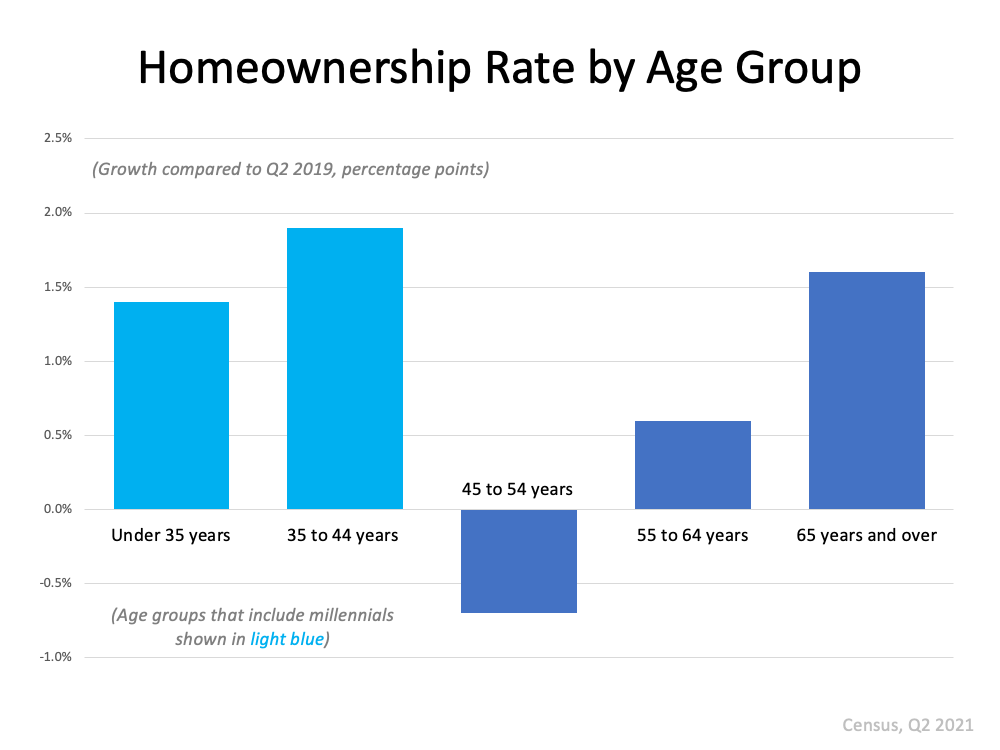 Homeownership Rate by Age Group