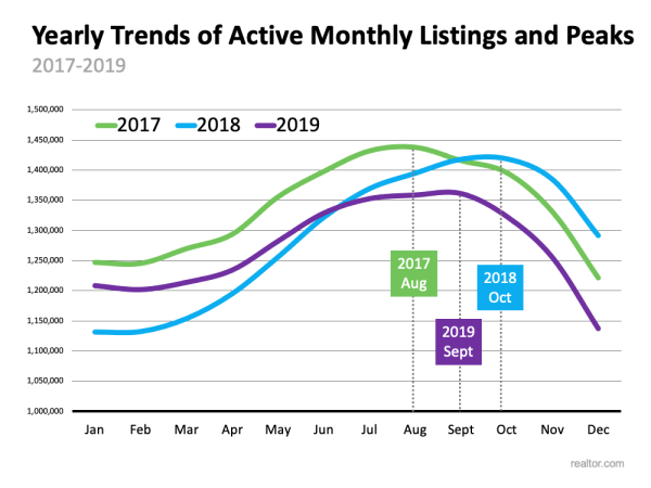 Is the Number of Homes for Sale Finally Growing? | MyKCM