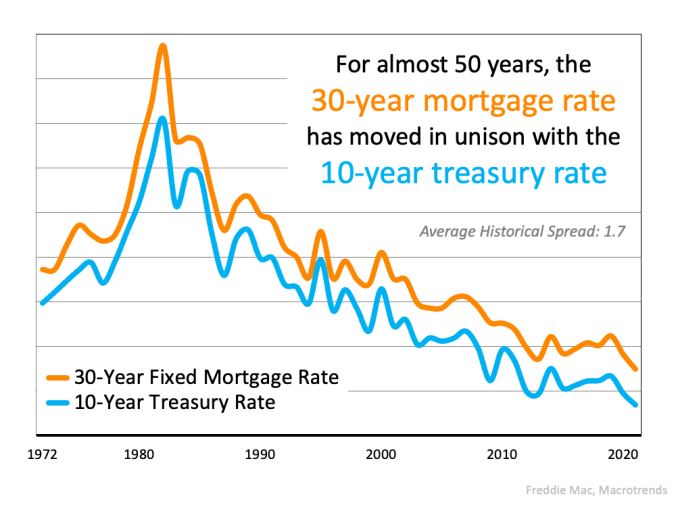 The Main Key To Understanding the Rise in Mortgage Rates | MyKCM