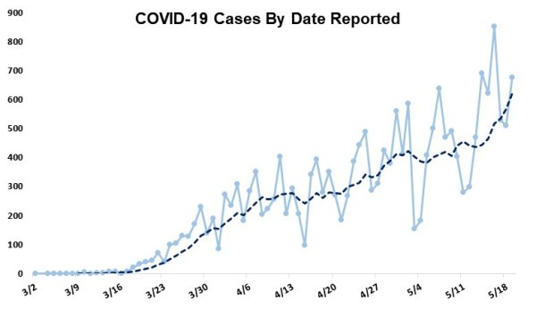 COVID-19 Cases by Date Reported
