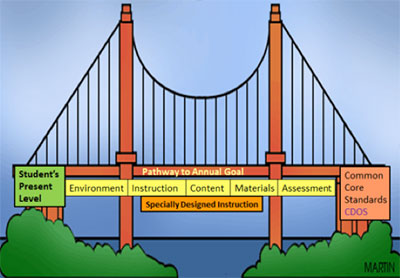 bridge image