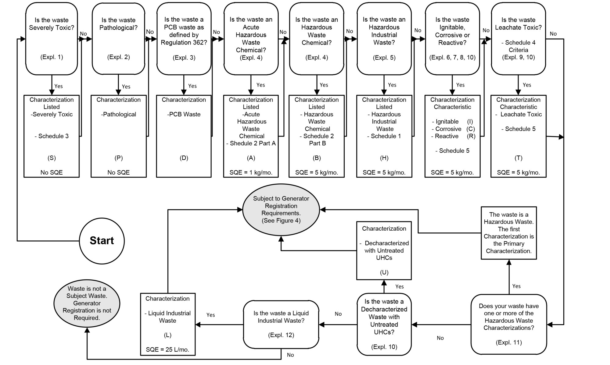 hight resolution of chart figure 3 waste characterization flowchart this flowchart is a graphical representation of