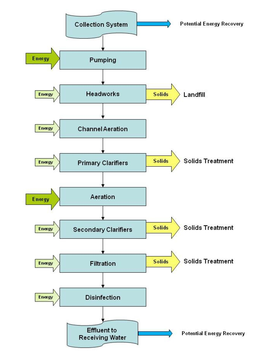 medium resolution of this flow diagram depicts the typical unit process stages in the liquid train at a sewage