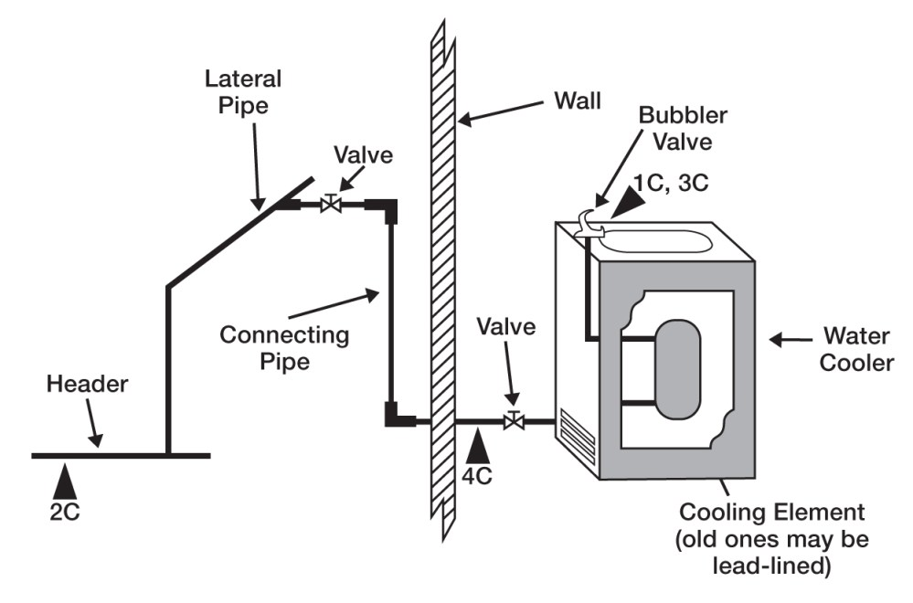 medium resolution of a cross flow diagram of a drinking water jet with water cooler and wall connection pipes