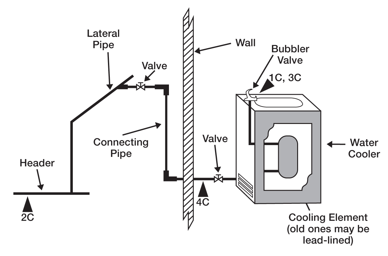 hight resolution of a cross flow diagram of a drinking water jet with water cooler and wall connection pipes