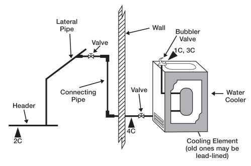 small resolution of a cross flow diagram of a drinking water jet with water cooler and wall connection pipes