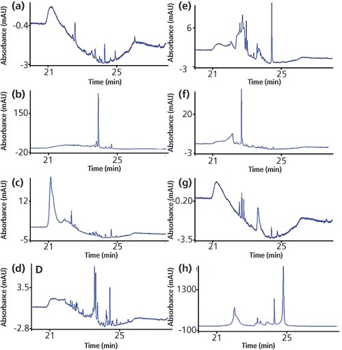 Removal of Contaminant Peaks in Reversed-Phase Gradient