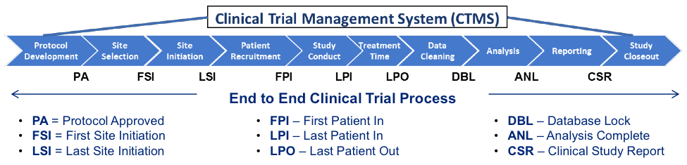 CTMS What You Should Know  Applied Clinical Trials
