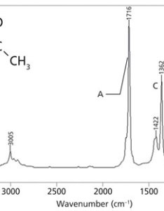 Figure the infrared spectrum of acetone    also carbonyl group part  introduction spectroscopy rh spectroscopyonline